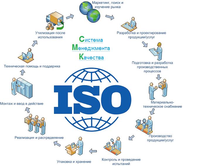 Обучение ISO 9001:2015 (ГОСТ Р ИСО 9001-2015)